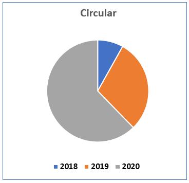 Gráfica circular