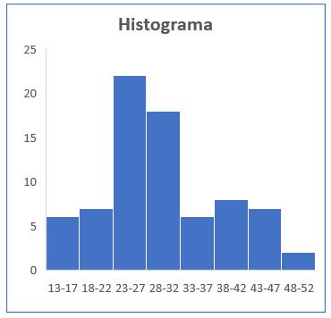 Gráfica Histograma